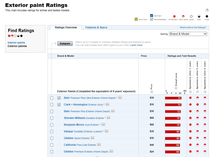 Here is the exterior paint rating chart from ConsumerReports.org.